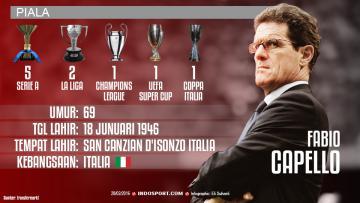 Infografis Fabio Capello.