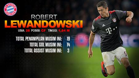 Player To Watch Robert Lewandowski (Bayern Munchen) - INDOSPORT