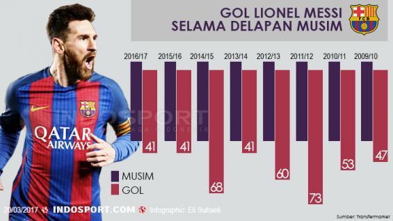 Lionel Messi. Copyright: Grafis: Eli Suhaeli/INDOSPORT