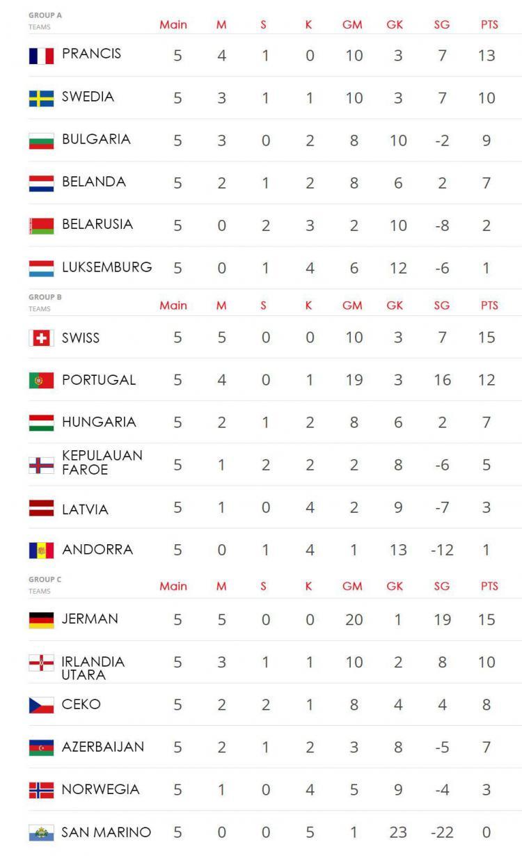 hasil lengkap dan klasemen kualifikasi piala dunia 2018