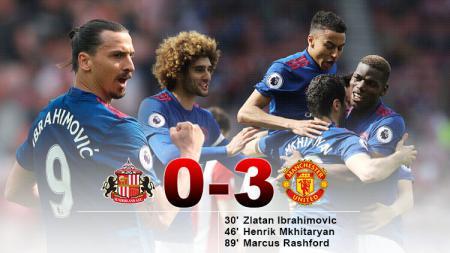 Manchester United menang tiga kosong atas tuan rumah, Sunderland. - INDOSPORT