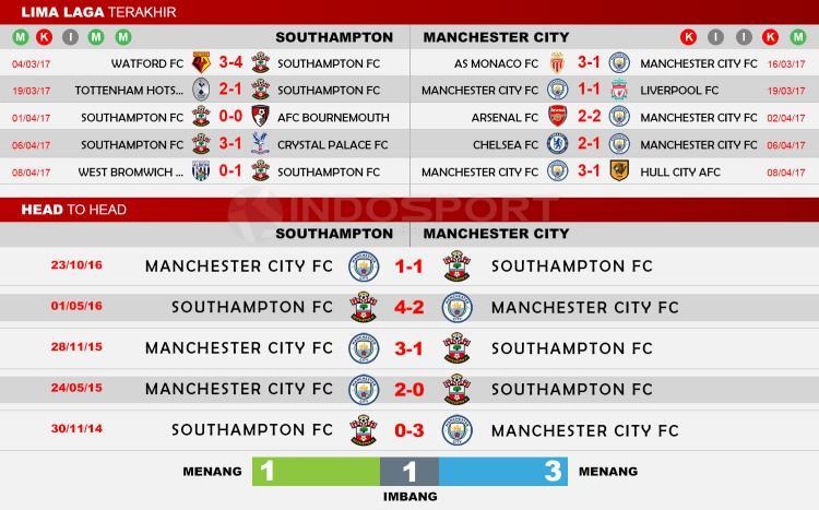 Head to Head Southampton FC vs Manchester City Copyright: Indosport/Whoscored