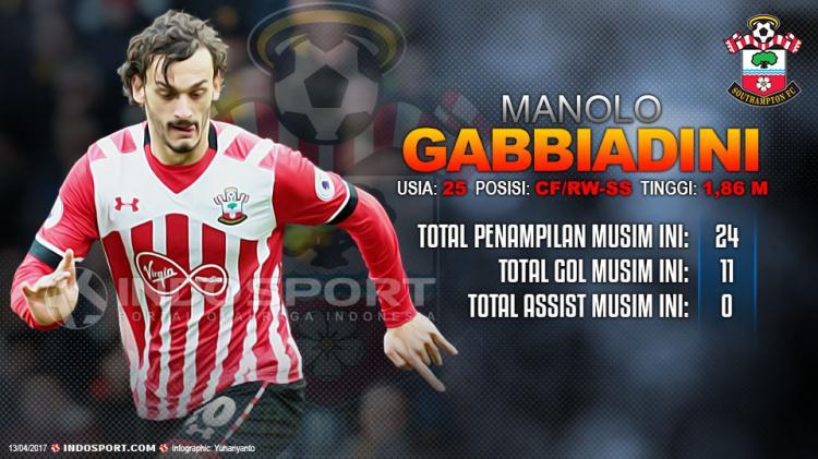Player To Watch Manolo Gabbiadini (Southampton) Copyright: Grafis:Yanto/Indosport/Kieran Galvin/Nur/Getty Images