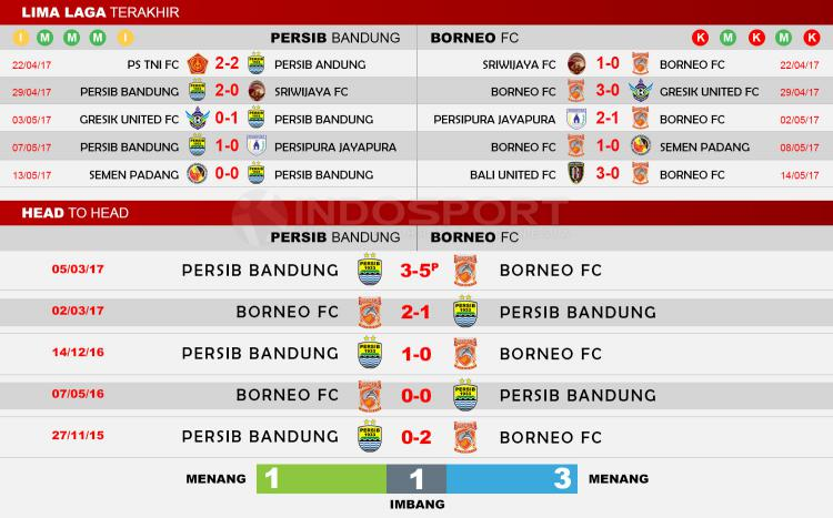 Head to Head Persib Bandung vs Borneo FC. Copyright: Indosport/Soccerway