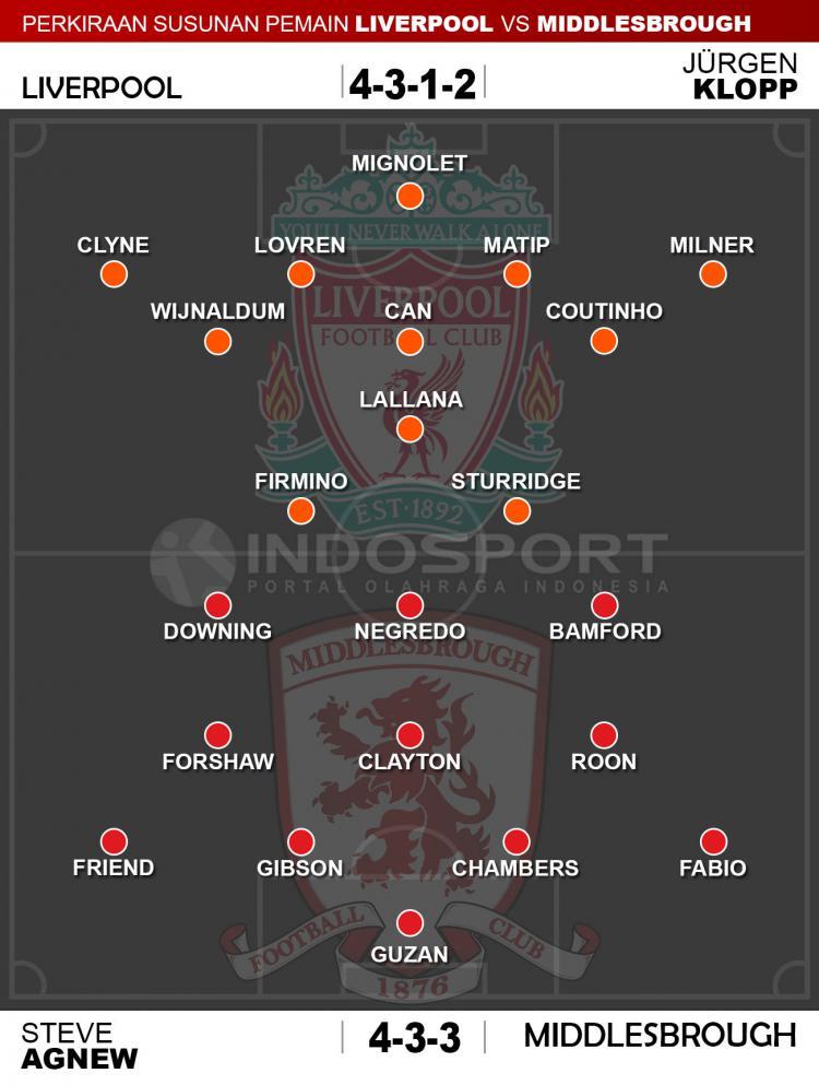 Susunan Pemain Liverpool vs Middlesbrough Copyright: Indosport/Whoscored