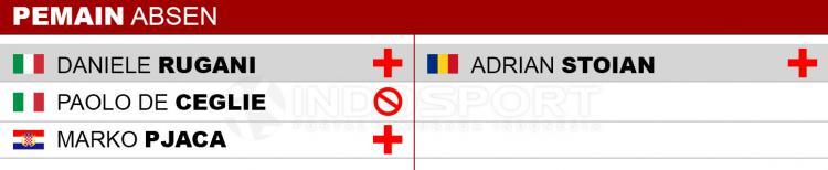 Pemain Absen Juventus vs Crotone Copyright: Indosport/transfermarkt.co.uk