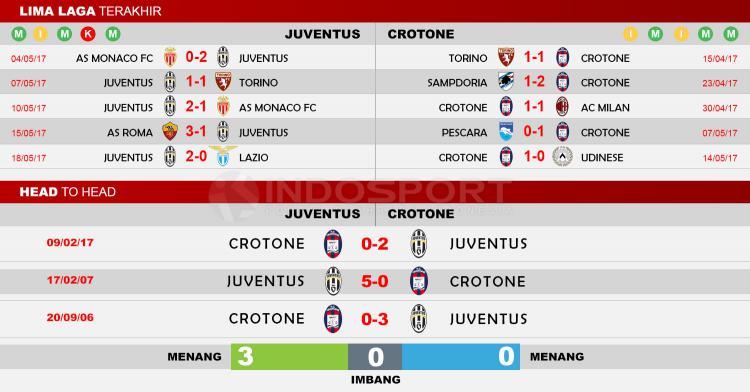Head to Head Juventus vs Crotone Copyright: Indosport/Soccerway