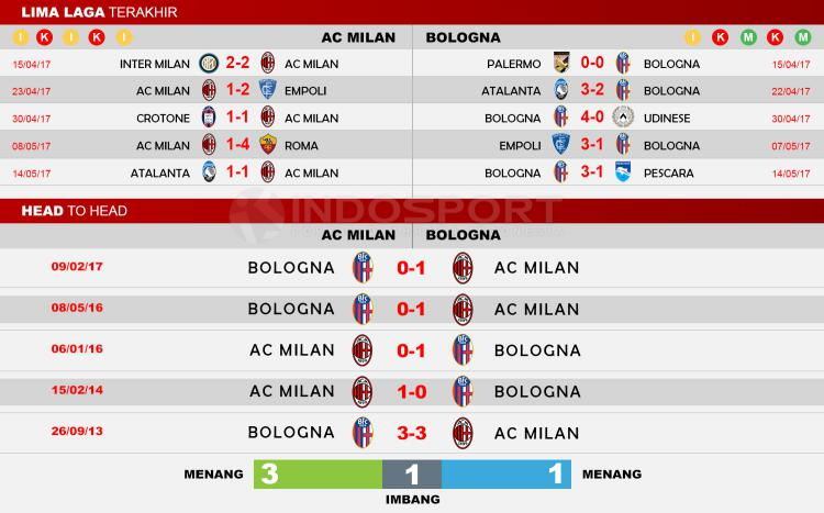 Head to Head AC Milan vs Bologna Copyright: Indosport/Soccerway