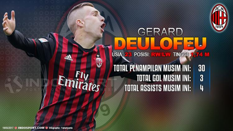 Player To Watch Gerard Deulofeu (AC Milan) Copyright: Grafis:Yanto/Indosport/Marco Luzzani/Getty Images