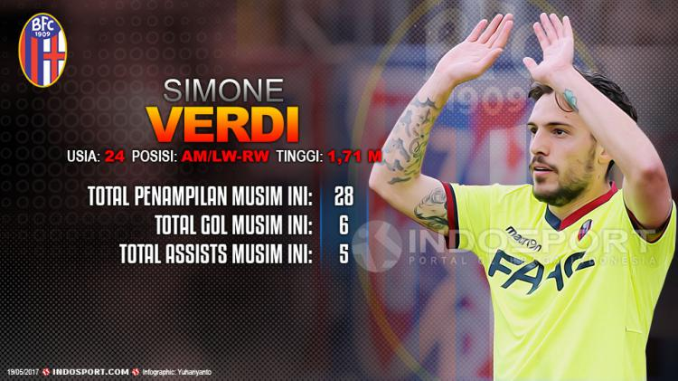 Player To Watch Simone Verdi (Bologna) Copyright: Grafis:Yanto/Indosport/Gabriele Maltinti/Getty Images