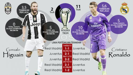 Juventus vs Real Madrid. Copyright: Grafis: Eli Suhaeli/INDOSPORT