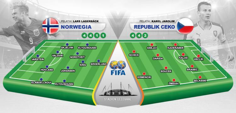 Susunan Pemain Norwegia vs Republik Ceko Copyright: Grafis:Yanto/Indosport.com
