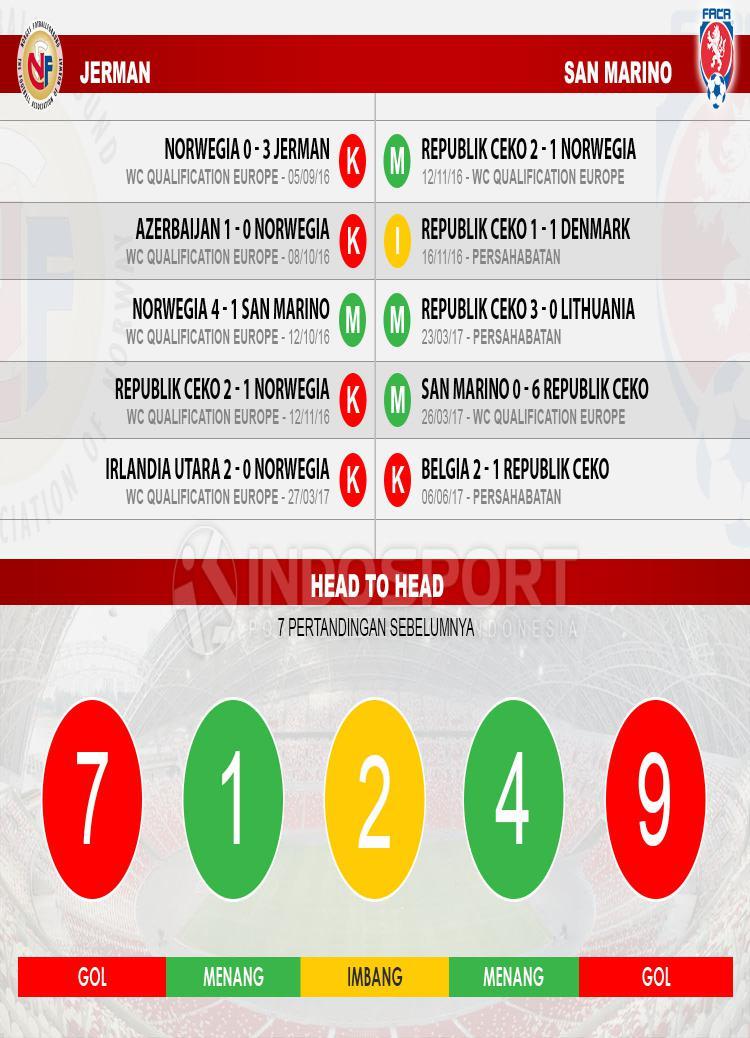 Head to head Norwegia vs Republik Ceko Copyright: Grafis:Yanto/Indosport.com