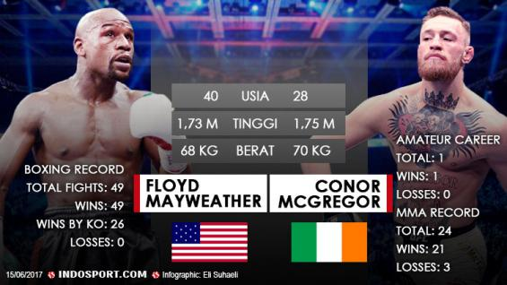 Floyd Mayweather vs Conor Mcgregor. Copyright: