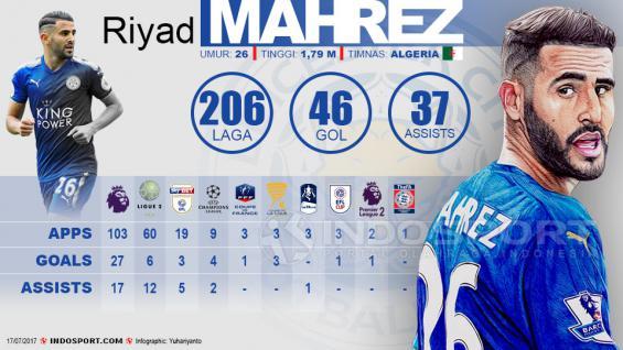 Infografis Riyad Mahrez Copyright: Grafis:Yanto/Indosport.com
