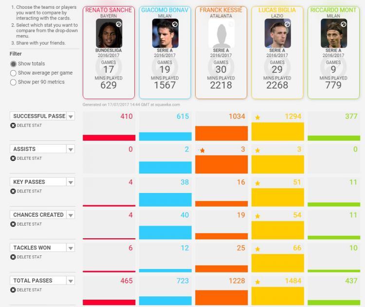 Perbandingan Renato Sanches dengan gelandang AC Milan lainnya, menurut Squawka. Copyright: Squawka