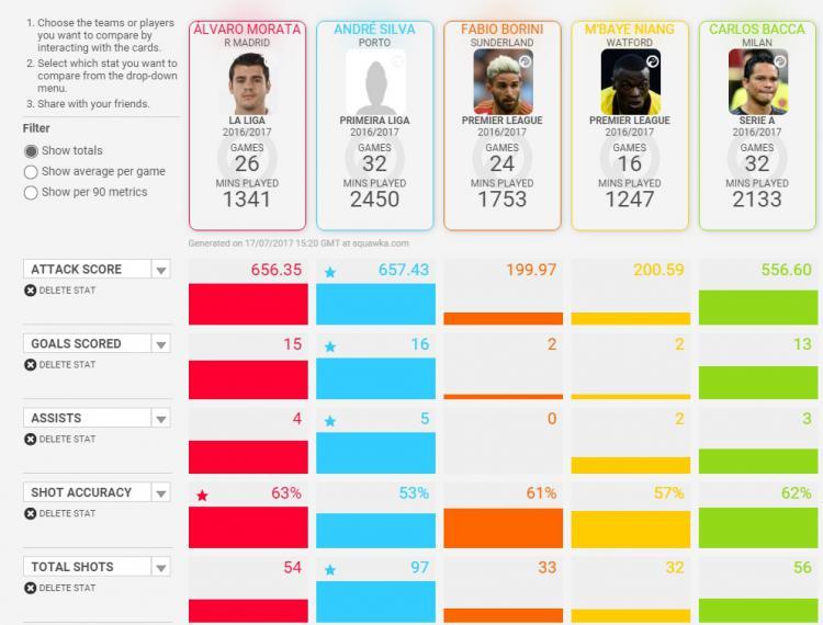Perbandingan Alvaro Morata dengan penyerang AC Milan lainnya. Copyright: Squawka