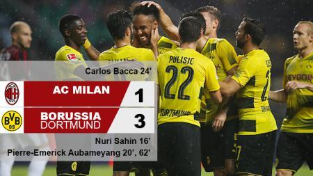 Hasil pertandingan AC Milan vs Borussia Dortmund. - INDOSPORT