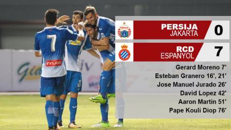 Hasil pertandingan Persija Jakarta vs Espanyol. - INDOSPORT