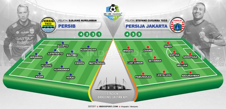 Susunan Pemain Persib Bandung vs Persija Jakarta Copyright: Indosport.com
