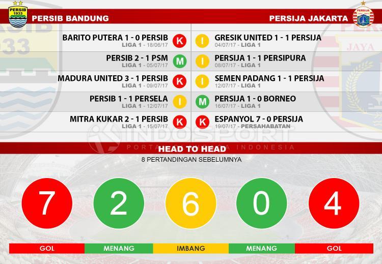 Head to head Persib Bandung vs Persija Jakarta Copyright: Indosport.com