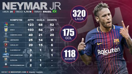 Infografis Neymar JR - INDOSPORT