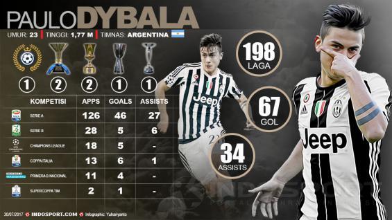 Infografis Paulo Dybala Copyright: Grafis:Yanto/Indosport.com