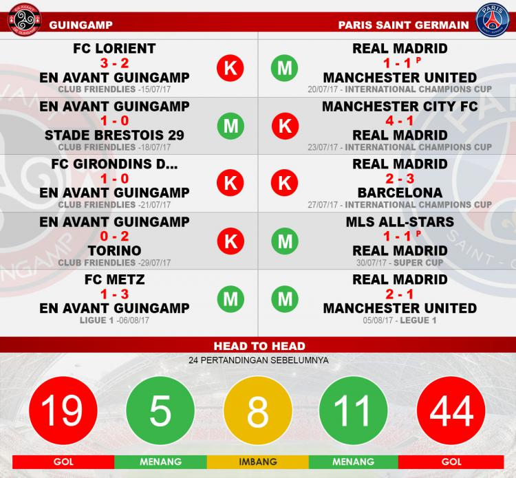 Head to head Guingamp vs PSG Copyright: Grafis:Yanto/Indosport.com