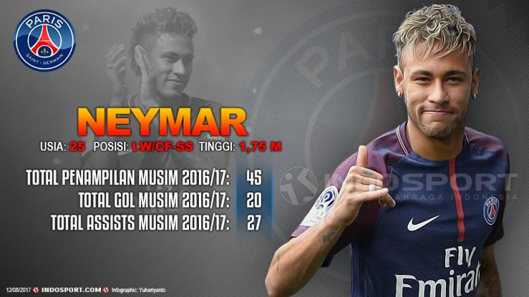 Player To Watch Neymar (PSG) Copyright: Grafis:Yanto/Indosport.com