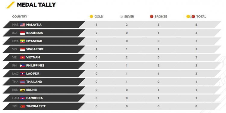 Perolehan medali sementara SEA Games 2017. Copyright: kualalumpur2017.com.my
