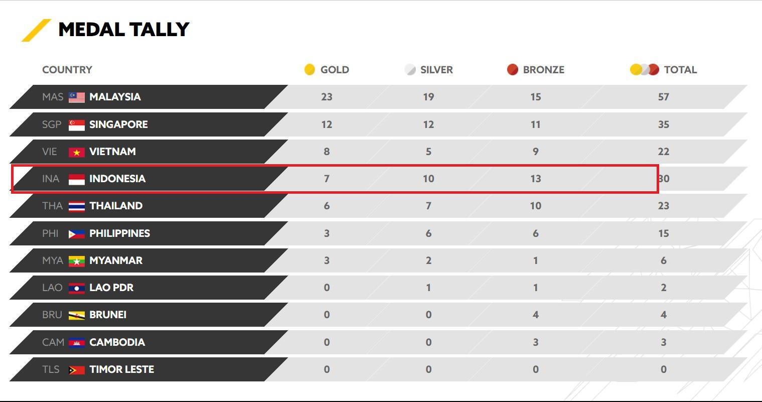 Perolehan terakhir medali SEA Games 2017 hingga Senin 21 Agustus 2017 petang. Copyright: www.kualalumpur2017.com.my