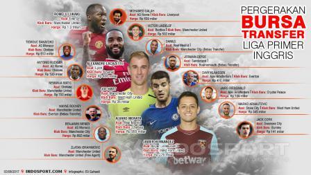 Bursa Transfer Primer Liga Inggris.