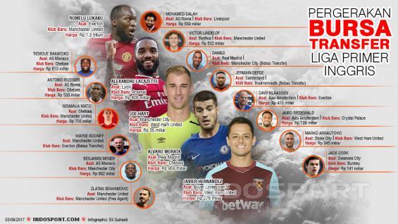 Bursa Transfer Primer Liga Inggris. Copyright: Grafis: Eli Suhaeli/INDOSPORT