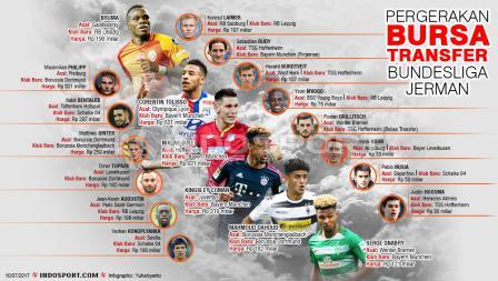 Pergerakan Bursa Transfer Bundesliga Jerman.