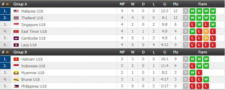 Klasemen sementara Piala AFF U-18 Grup B. Copyright: flashscore.com