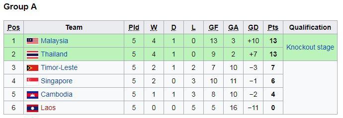 Klasemen terakhir Grup A Piala AFF U-18 2017 Copyright: Istimewa
