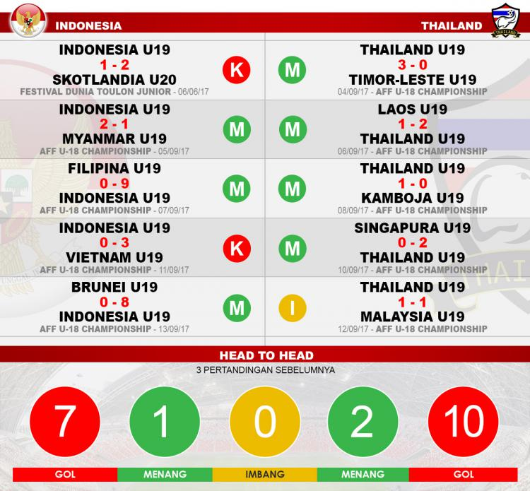 Head to head Indonesia vs Thailand Copyright: Grafis:Yanto/Indosport/com