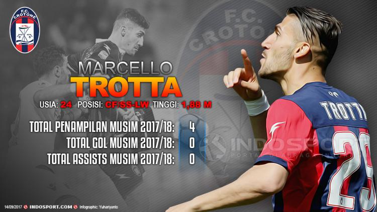 Player To Watch Marcello Trotta (Crotone) Copyright: Grafis:Yanto/Indosport/com