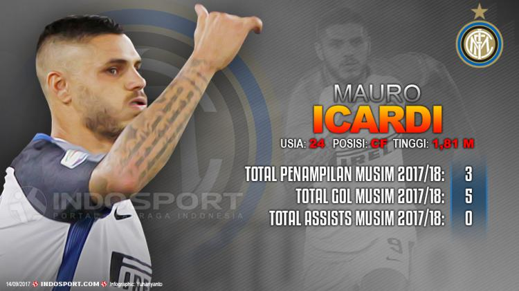 Player To Watch Mauro Icardi (Inter Milan) Copyright: Grafis:Yanto/Indosport/com