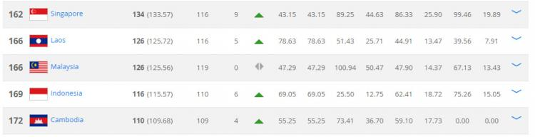 Ranking FIFA. Copyright: FIFA