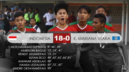 Kemenangan timnas Indonesia U-16 atas Kepalauan Mariana Utara dua tahun lalu. - INDOSPORT