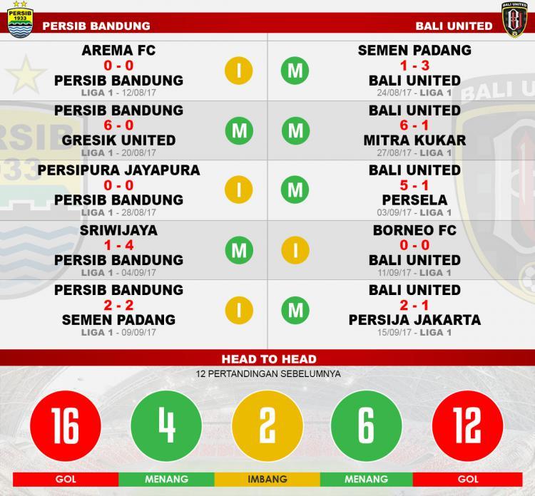 Persib Bandung Vs Borneo Fc: Prediksi Bali United Vs Persib: Serdadu Tridatu Kejar