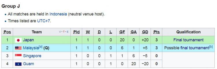 Klasemen sementara Grup J Kualifikasi Piala Asia U-16 2018 Copyright: ISTIMEWA