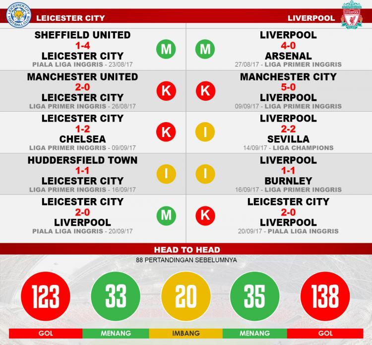 Leicester City vs Liverpool (Lima Laga Terakhir). Copyright: Grafis: Eli Suhaeli/INDOSPORT
