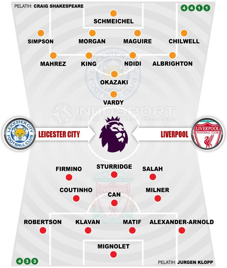 Leicester City vs Liverpool (Susunan Pemain). Copyright: Grafis: Eli Suhaeli/INDOSPORT