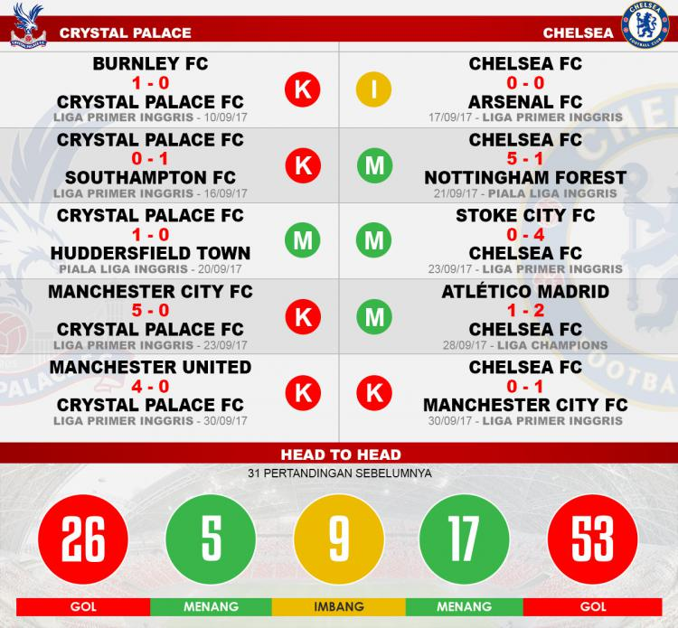 Head to head Crystal Palace vs Chelsea Copyright: Grafis:Yanto/Indosport.com
