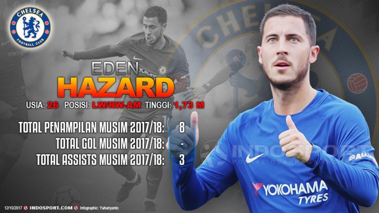 Player To Watch Eden Hazard (Chelsea) Copyright: Grafis:Yanto/Indosport.com