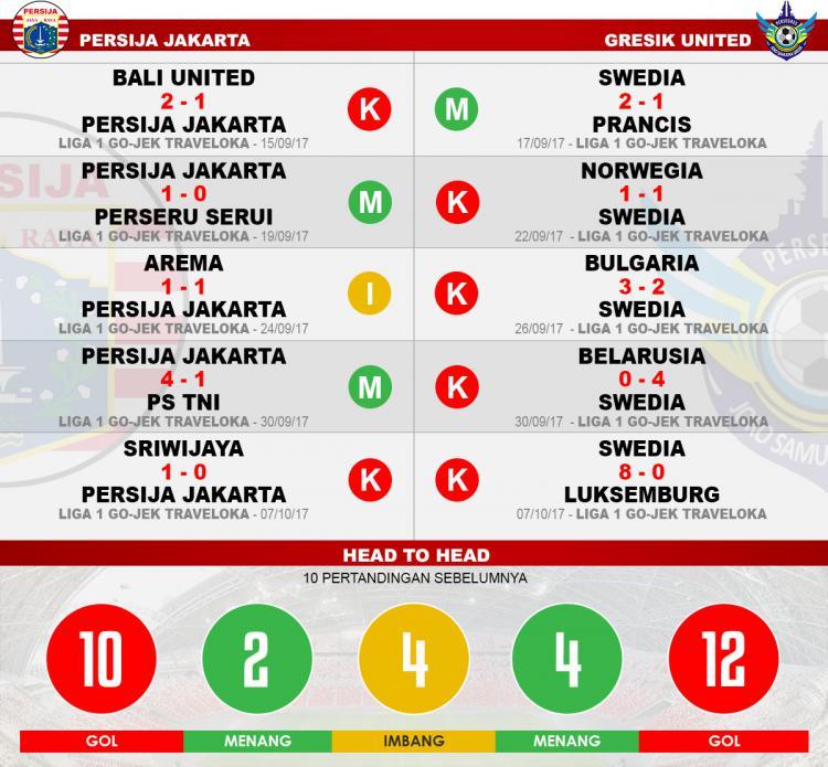 Head to head Persija Jakarta vs Gresik United Copyright: Grafis:Yanto/Indosport.com