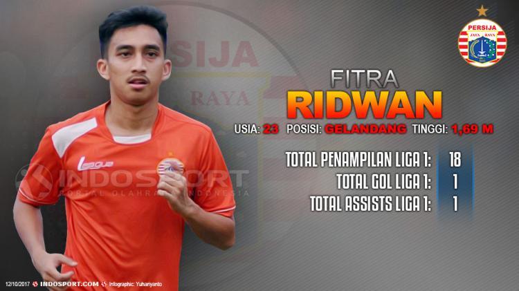 Player To Watch Fitra Ridwan (Persija Jakarta) Copyright: Grafis:Yanto/Indosport.com