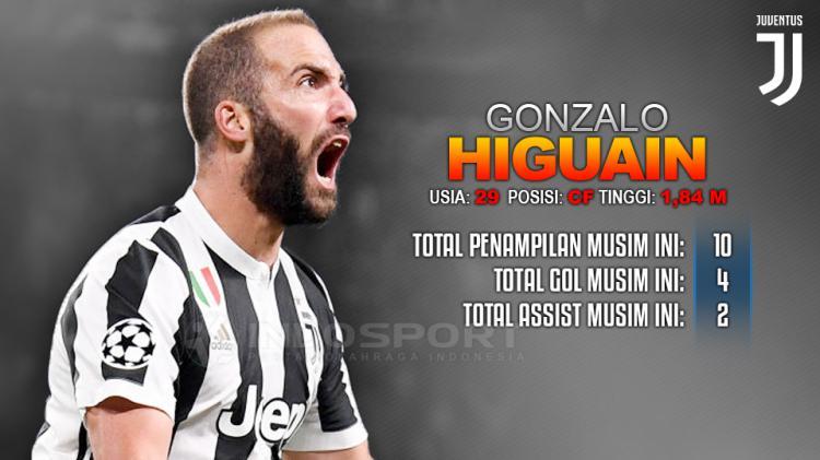 Prediksi Juventus vs Lazio (Gonzalo Higuain). Copyright: Grafis: Eli Suhaeli/INDOSPORT